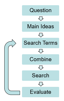 Search process: Question, Main Ideas, Search Terms, Combine, Search, Evaluate