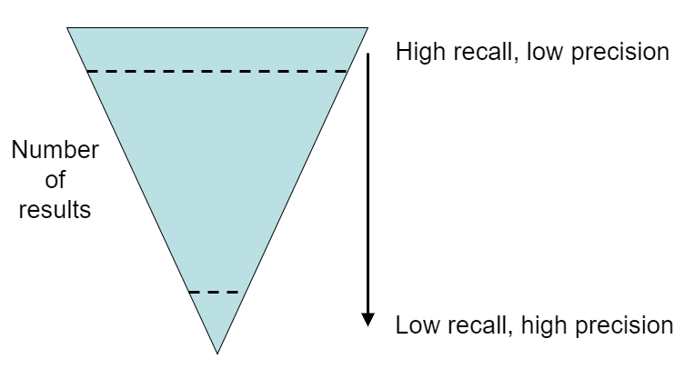 inverted pyramid with high recall and low precision at the top and low recall and high precision at the bottom